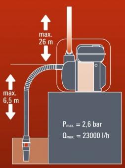Einhell Benzin-Wasserpumpe GE-PW 45 4,8 kW Bild 2