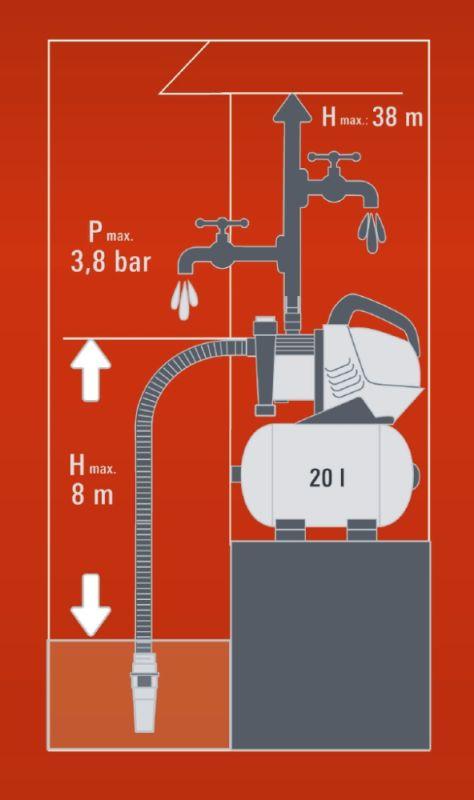 Einhell Hauswasserwerk GE-WW 5537 E 550 Watt Bild 3