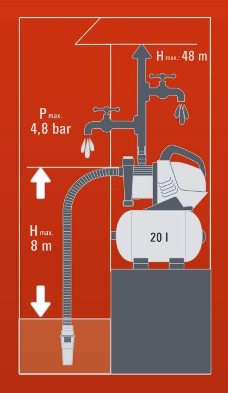 Einhell Hauswasserwerk GE-WW 9041 E Watt 900 Bild 3
