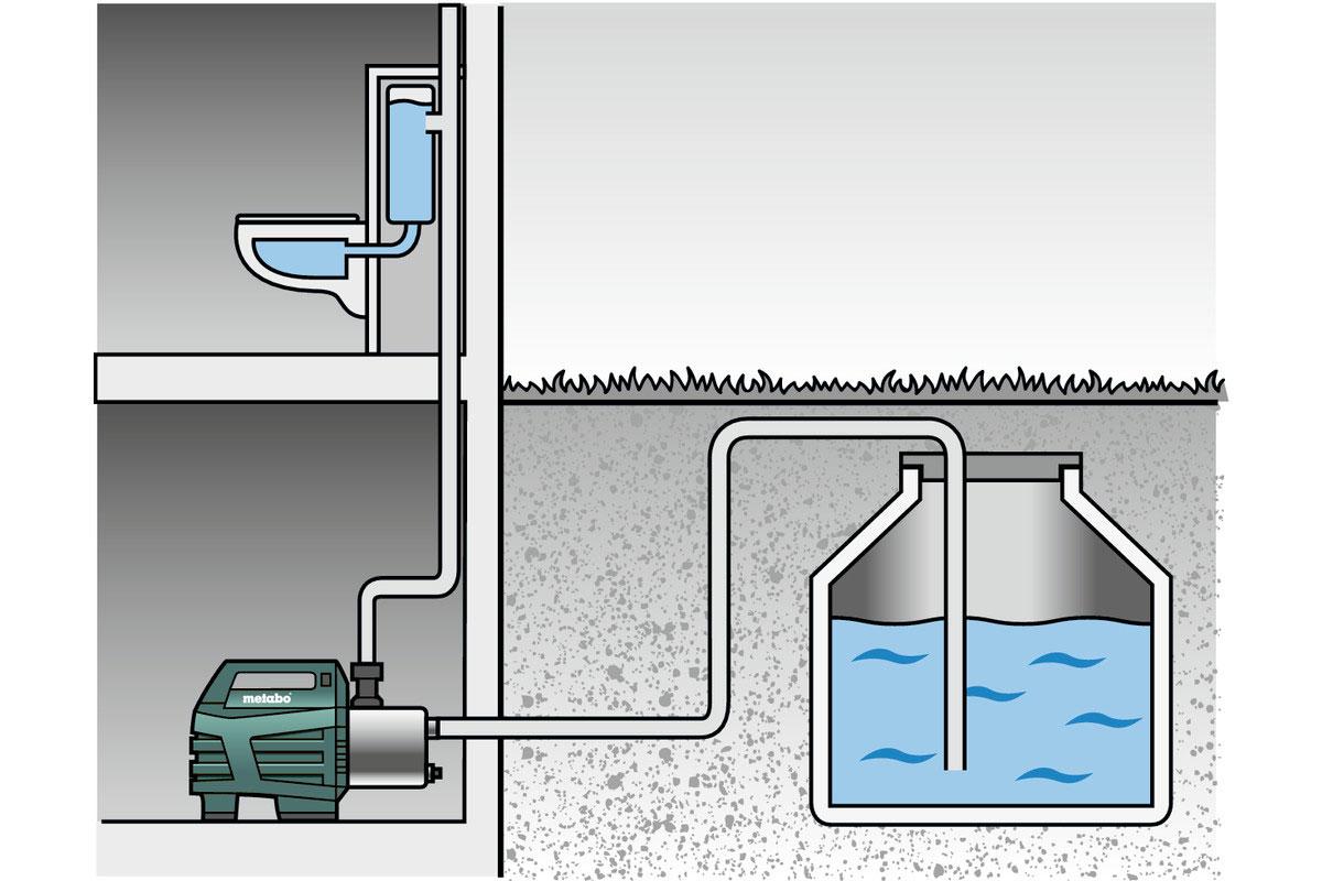 Metabo Hauswasserautomat HWA 3500 Inox 1100 Watt / 3500 l/h Bild 2