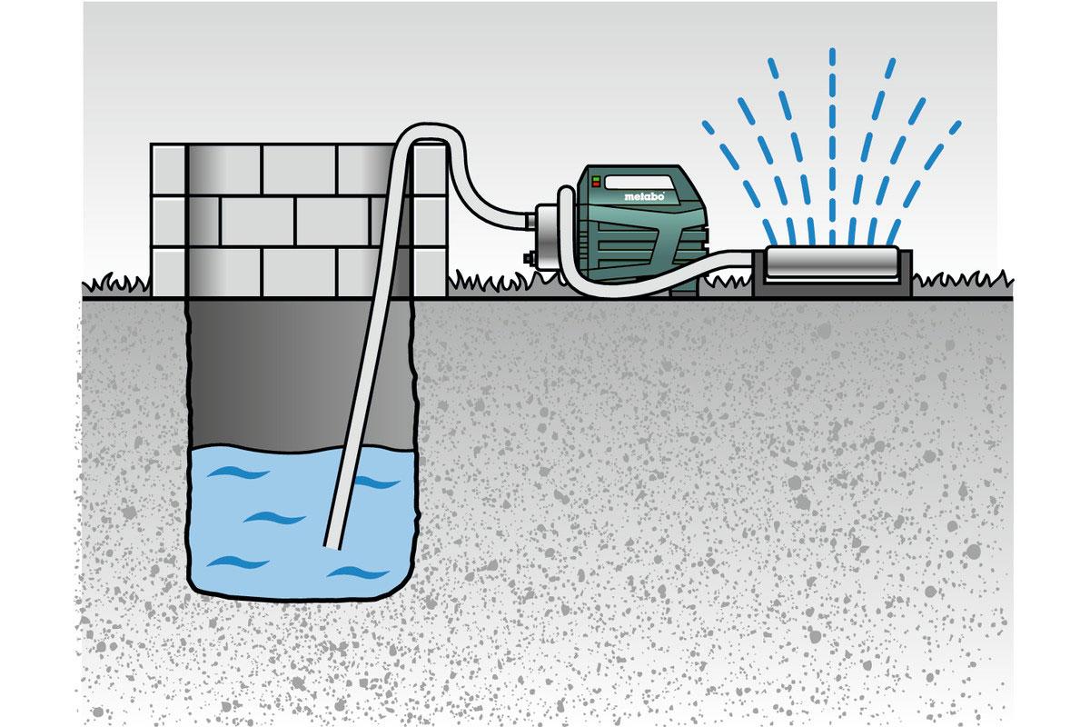 Metabo Hauswasserautomat HWA 3500 Inox 1100 Watt / 3500 l/h Bild 3