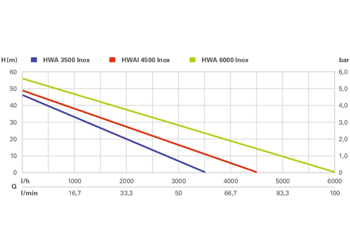 Metabo Hauswasserautomat HWA 3500 Inox 1100 Watt / 3500 l/h Bild 4