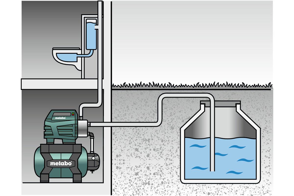 Metabo Hauswasserwerk HWW 3500/25 Inox 900 Watt / 3500 l/h Bild 3