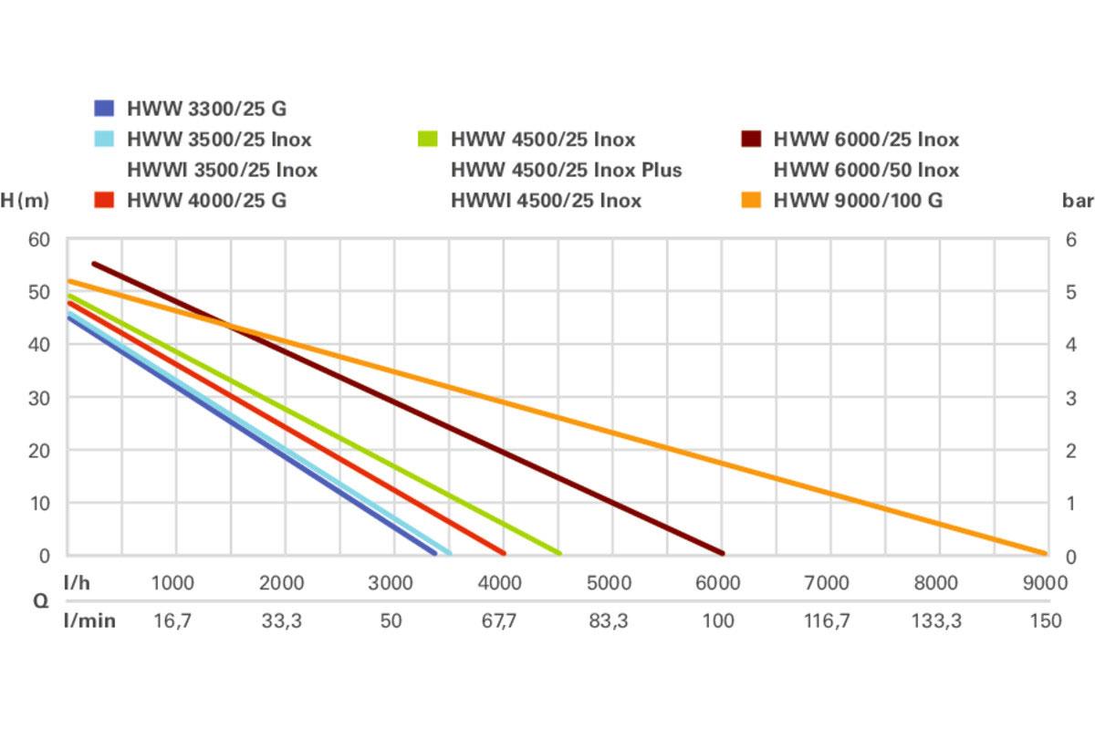 Metabo Hauswasserwerk HWW 3500/25 Inox 900 Watt / 3500 l/h Bild 4