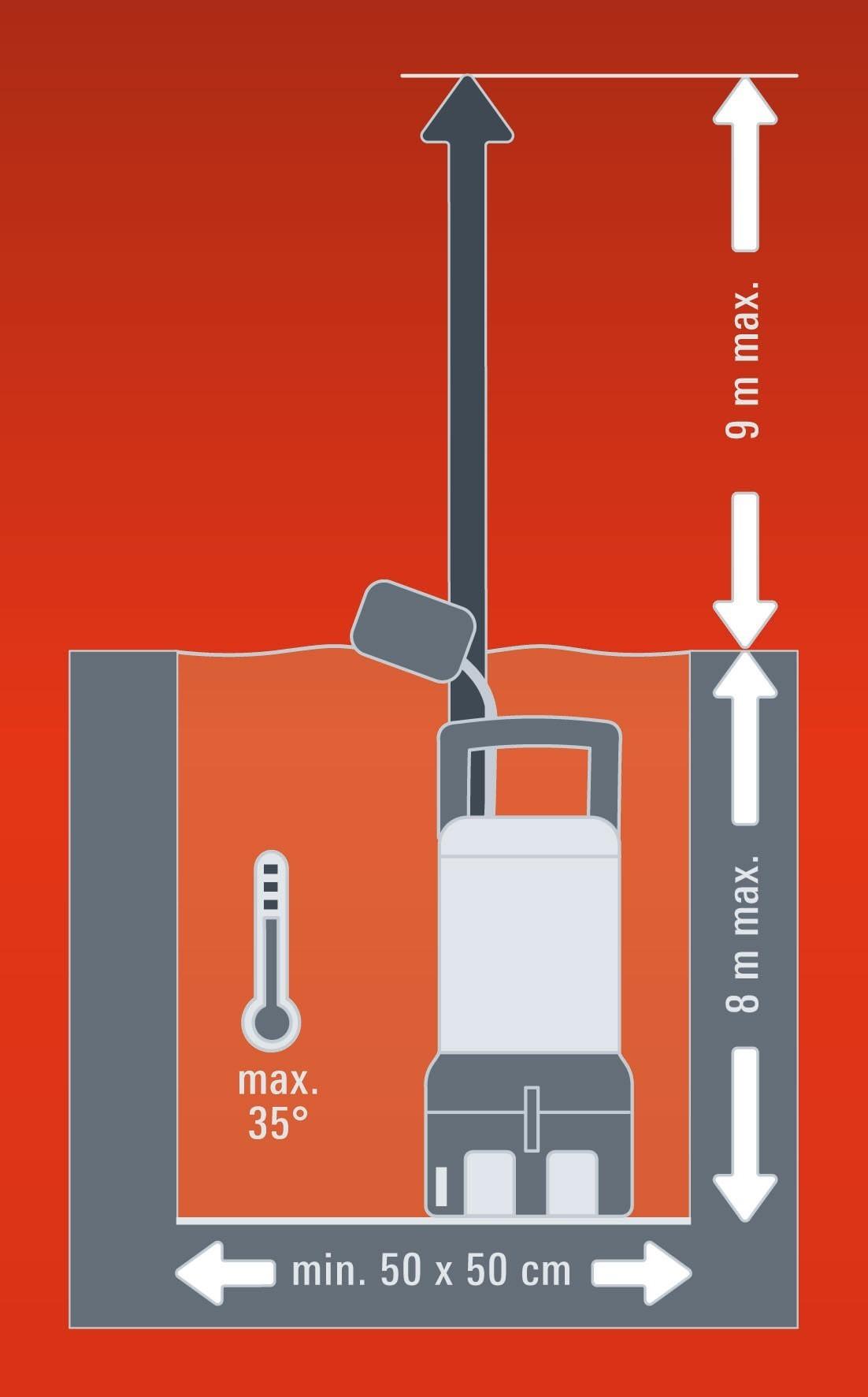 Einhell Schmutzwasserpumpe RG-DP 1135 N 790 Watt Bild 3