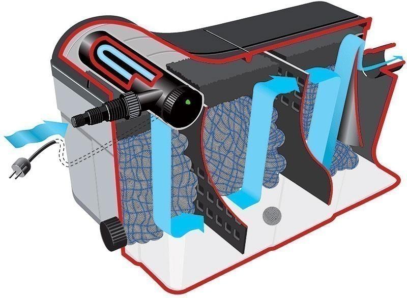 Durchlauffilter Eco / Mehrkammerfilter-Set 36m³ Heissner FPU36000 Bild 2