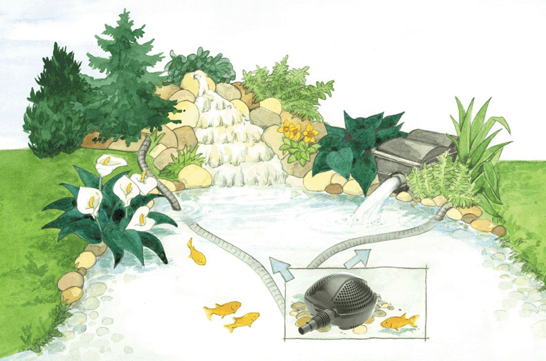 Filter- und Bachlaufpumpe Pontec PondoMax Eco 14000 Bild 2