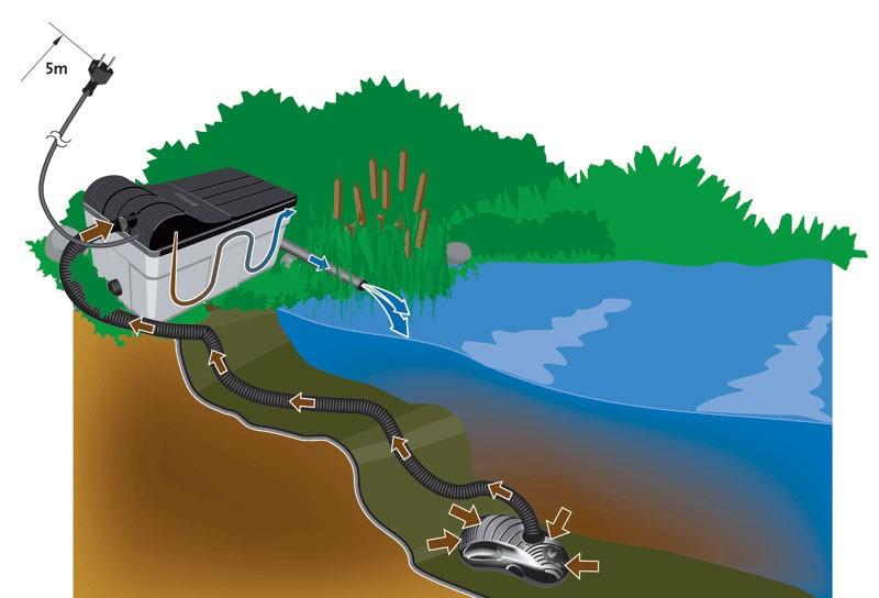 Teichfilter / Durchlauffilter-Set 10m³ 3300 L/h Heissner FPU10100-00 Bild 3