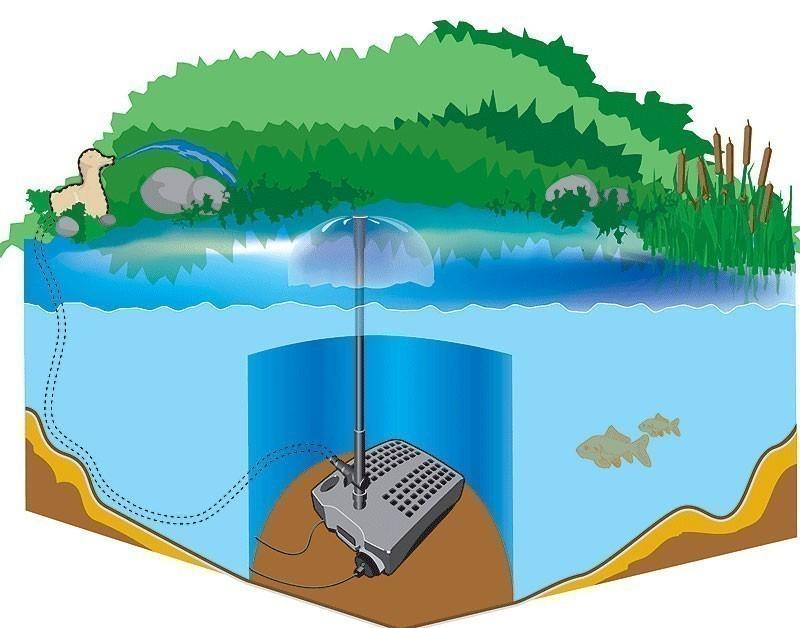 Teichfilter / Unterwasserfilter 5m³ Heissner FA2000UV-00 5m³ Bild 2