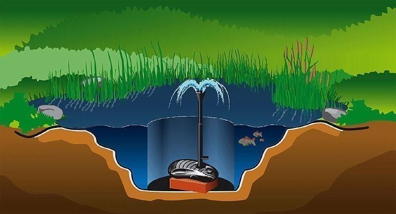 Teichpumpe Wasserspielpumpe Heissner Aqua Jet ECO P 1900E-00 Bild 3